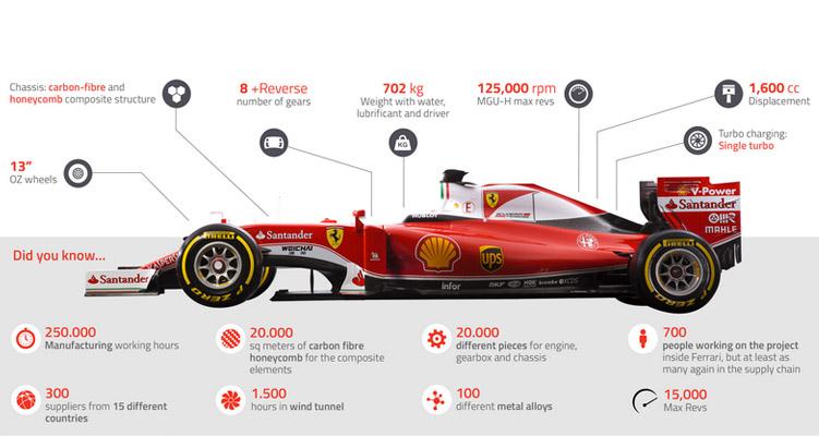 Ferrari facts